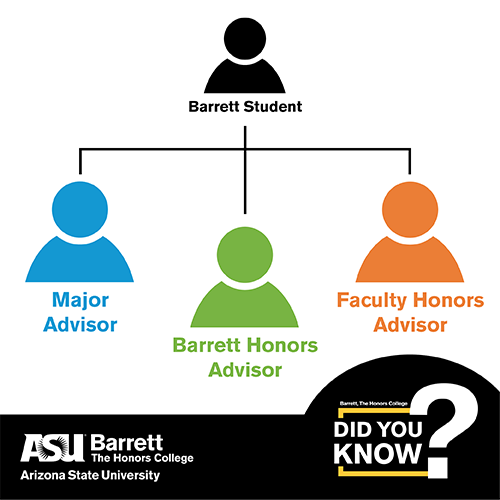 Graphic showing the three advisors Barrett students have access to